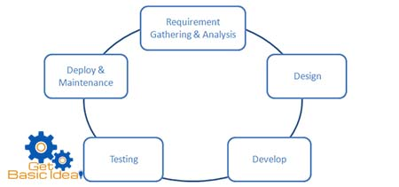 Program Development Cycle and Concept of Algorithm