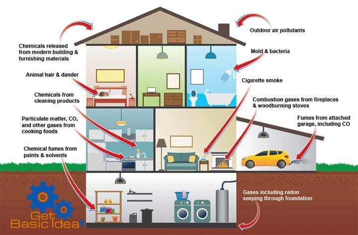 Indoor Air Pollution Environmental Chemistry