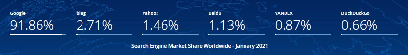 Worldwide ranking of DuckDuckGo search engine.