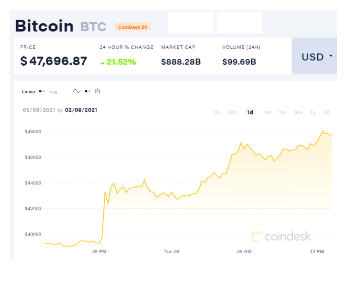 Coindesk Bitcoin price chart on 02.09.2021