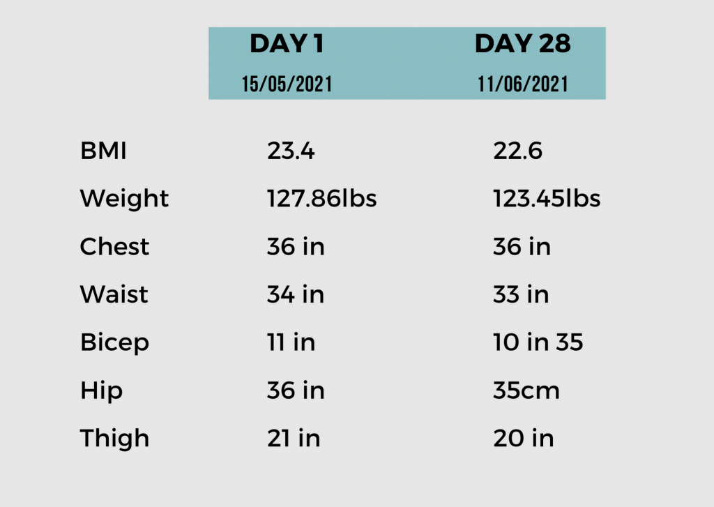 Workout Challenge Results