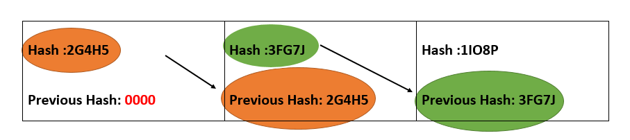 Block Hash