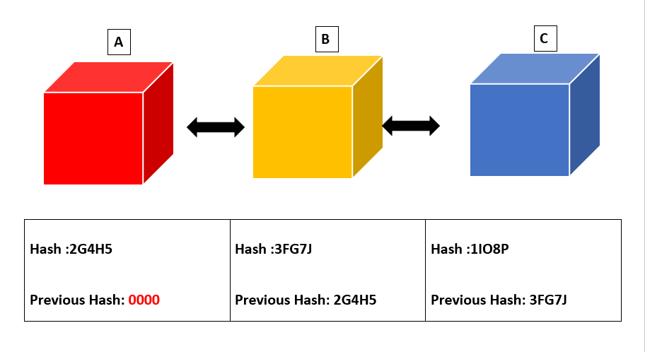 Chain of block and there Hash Values